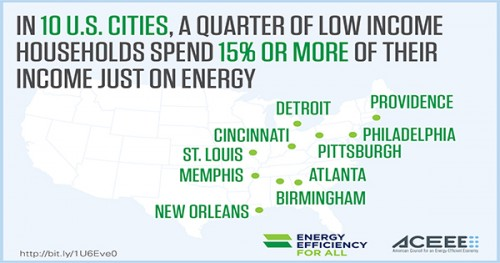 Low Income Household Energy Spending